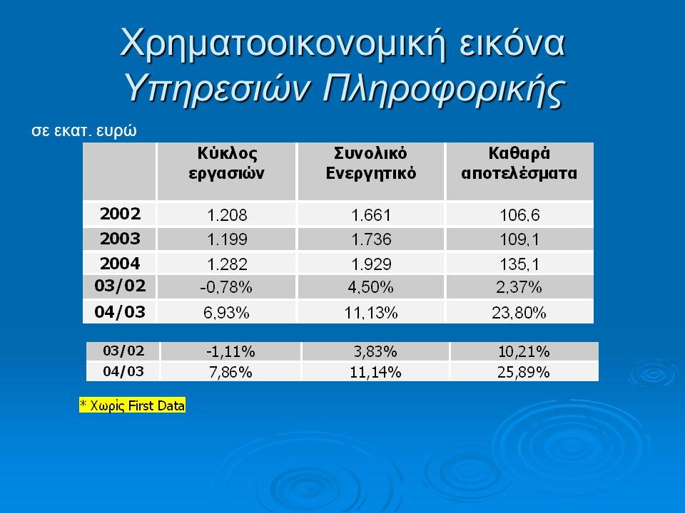 Χρηματοοικονομική εικόνα Υπηρεσιών Πληροφορικής σε εκατ. ευρώ