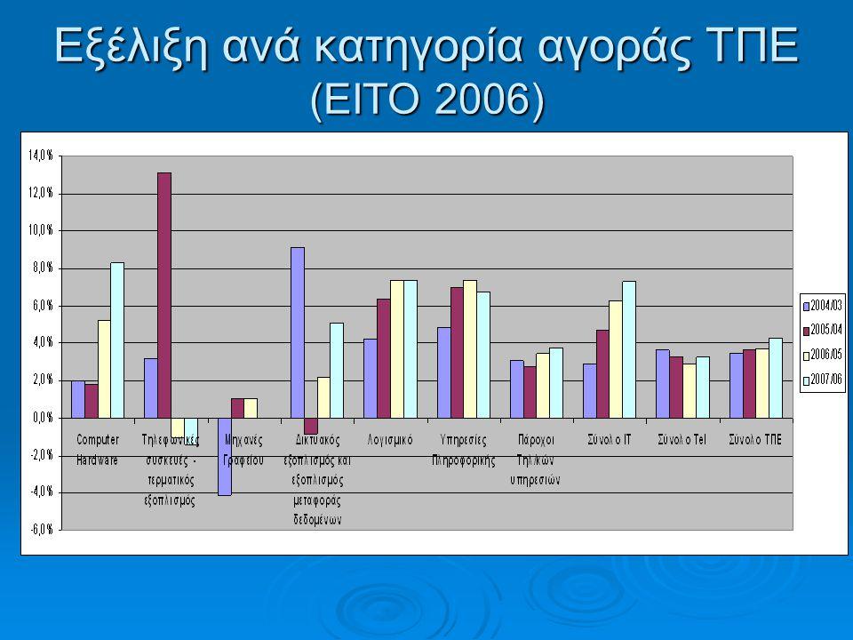 Εξέλιξη ανά κατηγορία αγοράς ΤΠΕ (ΕΙΤΟ 2006)