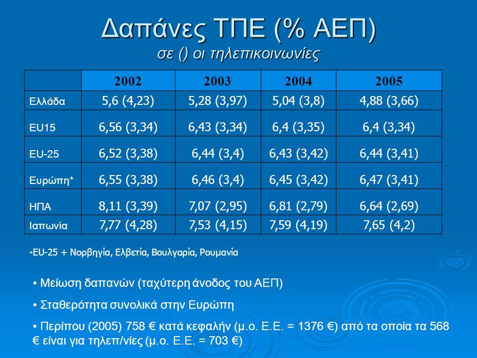 Δαπάνες ΤΠΕ (% ΑΕΠ) σε () οι τηλεπικοινωνίες 2002200320042005 Ελλάδα 5,6 (4,23)5,28 (3,97)5,04 (3,8)4,88 (3,66) EU15 6,56 (3,34)6,43 (3,34)6,4 (3,35)6,4 (3,34) EU-25 6,52 (3,38)6,44 (3,4)6,43 (3,42)6,44 (3,41) Ευρώπη* 6,55 (3,38)6,46 (3,4)6,45 (3,42)6,47 (3,41) ΗΠΑ 8,11 (3,39)7,07 (2,95)6,81 (2,79)6,64 (2,69) Ιαπωνία 7,77 (4,28)7,53 (4,15)7,59 (4,19)7,65 (4,2) * EU-25 + Νορβηγία, Ελβετία, Βουλγαρία, Ρουμανία • Μείωση δαπανών (ταχύτερη άνοδος του ΑΕΠ) • Σταθερότητα συνολικά στην Ευρώπη • Περίπου (2005) 758 € κατά κεφαλήν (μ.ο.