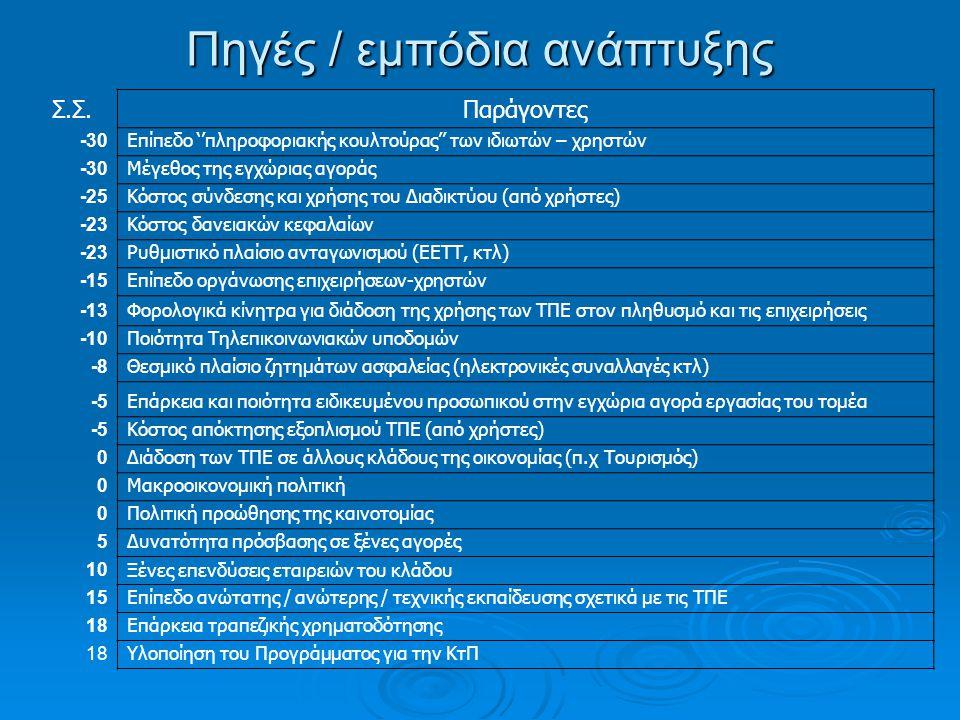 Σ.Σ.Παράγοντες -30 Επίπεδο ''πληροφοριακής κουλτούρας'' των ιδιωτών – χρηστών -30 Μέγεθος της εγχώριας αγοράς -25 Κόστος σύνδεσης και χρήσης του Διαδικτύου (από χρήστες) -23 Κόστος δανειακών κεφαλαίων -23 Ρυθμιστικό πλαίσιο ανταγωνισμού (ΕΕΤΤ, κτλ) -15 Επίπεδο οργάνωσης επιχειρήσεων-χρηστών -13 Φορολογικά κίνητρα για διάδοση της χρήσης των ΤΠΕ στον πληθυσμό και τις επιχειρήσεις -10 Ποιότητα Τηλεπικοινωνιακών υποδομών -8 Θεσμικό πλαίσιο ζητημάτων ασφαλείας (ηλεκτρονικές συναλλαγές κτλ) -5 Επάρκεια και ποιότητα ειδικευμένου προσωπικού στην εγχώρια αγορά εργασίας του τομέα -5 Κόστος απόκτησης εξοπλισμού ΤΠΕ (από χρήστες) 0 Διάδοση των ΤΠΕ σε άλλους κλάδους της οικονομίας (π.χ Τουρισμός) 0 Μακροοικονομική πολιτική 0 Πολιτική προώθησης της καινοτομίας 5 Δυνατότητα πρόσβασης σε ξένες αγορές 10 Ξένες επενδύσεις εταιρειών του κλάδου 15 Επίπεδο ανώτατης / ανώτερης / τεχνικής εκπαίδευσης σχετικά με τις ΤΠΕ 18 Επάρκεια τραπεζικής χρηματοδότησης 18 Υλοποίηση του Προγράμματος για την ΚτΠ Πηγές / εμπόδια ανάπτυξης