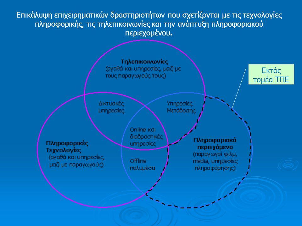 Δομή Αγοράς  Λιανικό Εμπόριο: Δίκτυο διανομής από τους ίδιους τους vendors (box movers)  Στροφή των επιχειρήσεων πληροφορικής και στην ανάπτυξη λογισμικού και customized λύσεων, αλλά και υπηρεσιών web-hosting (SaaS, Software as a Service)  Σύγκλιση τηλεπικοινωνιών /διαδικτύου  Τάσεις συγκέντρωσης με διεύρυνση σε περισσότερες δραστηριότητες και πιο ολοκληρωμένες υπηρεσίες, αλλά μεγάλος αριθμός επιχειρήσεων για τα δεδομένα της αγοράς  Αρκετές επιχειρήσεις στρέφονται σε νησίδες αγοράς εστιάζοντας σε εξειδικευμένες λύσεις για ναυτιλία, υγεία κτλ