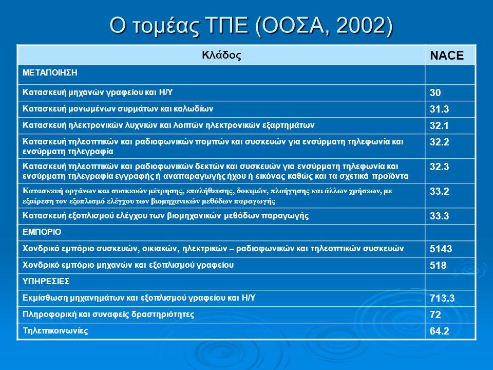 Ο τομέας ΤΠΕ (ΟΟΣΑ, 2002) Κλάδος NACE ΜΕΤΑΠΟΙΗΣΗ Κατασκευή μηχανών γραφείου και Η/Υ 30 Κατασκευή μονωμένων συρμάτων και καλωδίων 31.3 Κατασκευή ηλεκτρονικών λυχνιών και λοιπών ηλεκτρονικών εξαρτημάτων 32.1 Κατασκευή τηλεοπτικών και ραδιοφωνικών πομπών και συσκευών για ενσύρματη τηλεφωνία και ενσύρματη τηλεγραφία 32.2 Κατασκευή τηλεοπτικών και ραδιοφωνικών δεκτών και συσκευών για ενσύρματη τηλεφωνία και ενσύρματη τηλεγραφία εγγραφής ή αναπαραγωγής ήχου ή εικόνας καθώς και τα σχετικά προϊόντα 32.3 Κατασκευή οργάνων και συσκευών μέτρησης, επαλήθευσης, δοκιμών, πλοήγησης και άλλων χρήσεων, με εξαίρεση τον εξοπλισμό ελέγχου των βιομηχανικών μεθόδων παραγωγής 33.2 Κατασκευή εξοπλισμού ελέγχου των βιομηχανικών μεθόδων παραγωγής 33.3 ΕΜΠΟΡΙΟ Χονδρικό εμπόριο συσκευών, οικιακών, ηλεκτρικών – ραδιοφωνικών και τηλεοπτικών συσκευών 5143 Χονδρικό εμπόριο μηχανών και εξοπλισμού γραφείου 518 ΥΠΗΡΕΣΙΕΣ Εκμίσθωση μηχανημάτων και εξοπλισμού γραφείου και Η/Υ 713.3 Πληροφορική και συναφείς δραστηριότητες 72 Τηλεπικοινωνίες 64.2