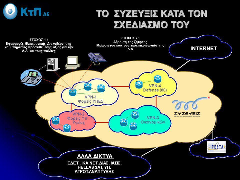 VPN-1 Φορείς ΥΠΕΣ INTERNET VPN-4 Defense (80) VPN-2 Φορείς Υπ. Υγείας VPN-3 Οικονομικών ΣΤΟΧΟΣ 2 : Αθροιση της ζήτησης Μείωση του κόστους τηλεπικοινων