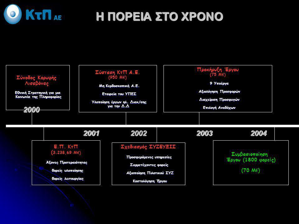 Η ΠΟΡΕΙΑ ΣΤΟ ΧΡΟΝΟ Σύνοδος Κορυφής Λισαβόνας Εθνική Στρατηγική για μια Κοινωνία της Πληροφορίας Κοινωνία της Πληροφορίας 2000 2001200220032004 Ε.Π. Κτ