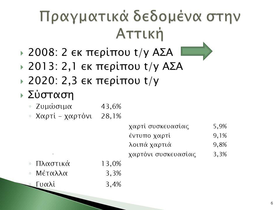  2008: 2 εκ περίπου t/y ΑΣΑ  2013: 2,1 εκ περίπου t/y ΑΣΑ  2020: 2,3 εκ περίπου t/y  Σύσταση ◦ Ζυμώσιμα43,6% ◦ Χαρτί - χαρτόνι28,1% χαρτί συσκευασίας 5,9% έντυπο χαρτί 9,1% λοιπά χαρτιά 9,8%  χαρτόνι συσκευασίας3,3% ◦ Πλαστικά 13,0% ◦ Μέταλλα 3,3% ◦ Γυαλί 3,4% 6