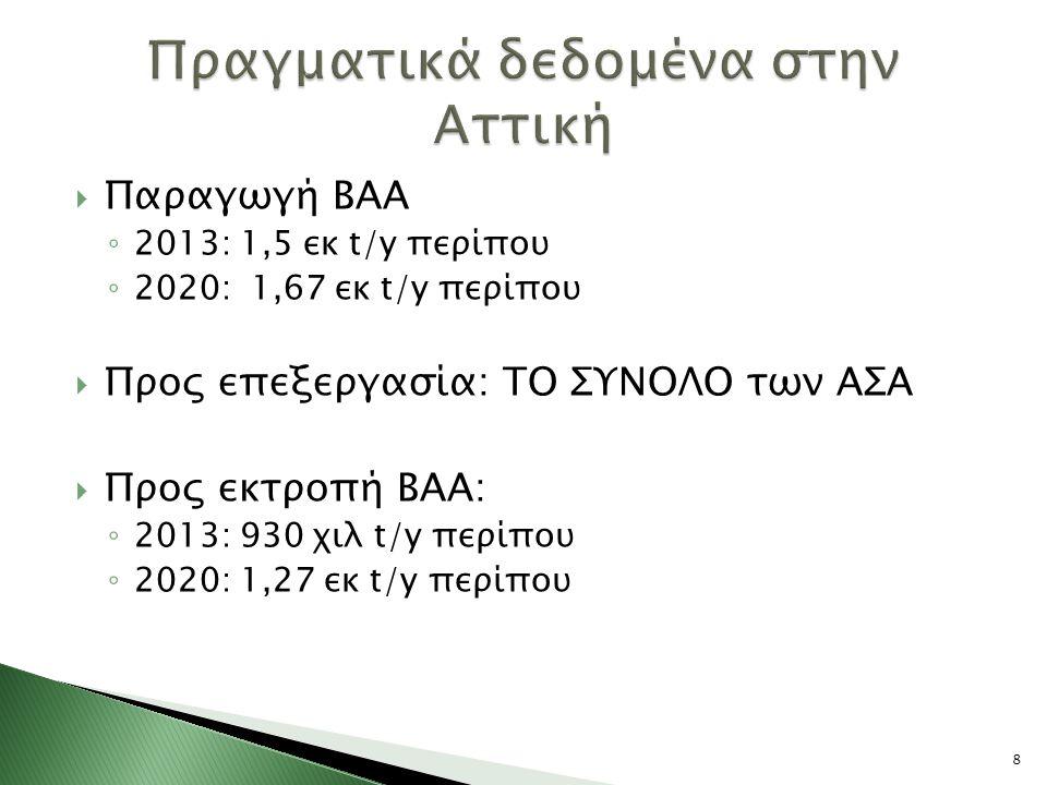 Παραγωγή ΒΑΑ ◦ 2013: 1,5 εκ t/y περίπου ◦ 2020: 1,67 εκ t/y περίπου  Προς επεξεργασία: ΤΟ ΣΥΝΟΛΟ των ΑΣΑ  Προς εκτροπή ΒΑΑ: ◦ 2013: 930 χιλ t/y περίπου ◦ 2020: 1,27 εκ t/y περίπου 8