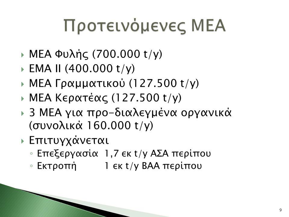  ΜΕΑ Φυλής (700.000 t/y)  ΕΜΑ ΙΙ (400.000 t/y)  ΜΕA Γραμματικού (127.500 t/y)  ΜΕΑ Κερατέας (127.500 t/y)  3 ΜΕΑ για προ-διαλεγμένα οργανικά (συνολικά 160.000 t/y)  Επιτυγχάνεται ◦ Επεξεργασία 1,7 εκ t/y ΑΣΑ περίπου ◦ Εκτροπή 1 εκ t/y ΒΑΑ περίπου 9