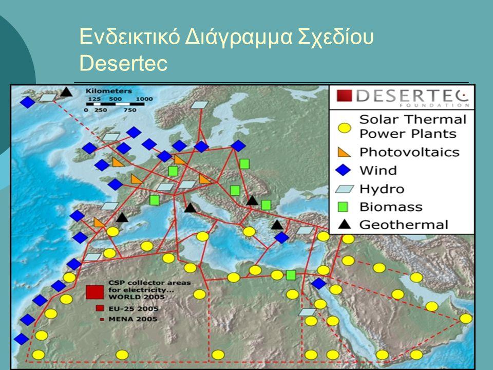 Ενδεικτικό Διάγραμμα Σχεδίου Desertec