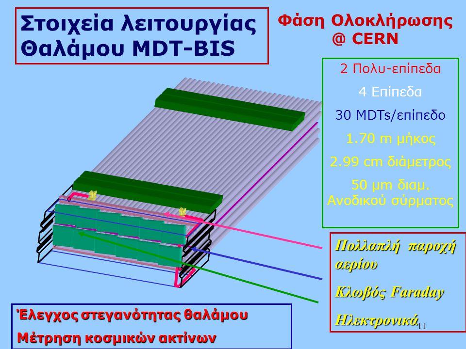 11 Στοιχεία λειτουργίας Θαλάμου MDT-BIS Πολλαπλή παροχή αερίου Κλωβός Faraday Ηλεκτρονικά 2 Πολυ-επίπεδα 4 Επίπεδα 30 MDTs/επίπεδο 1.70 m μήκος 2.99 c