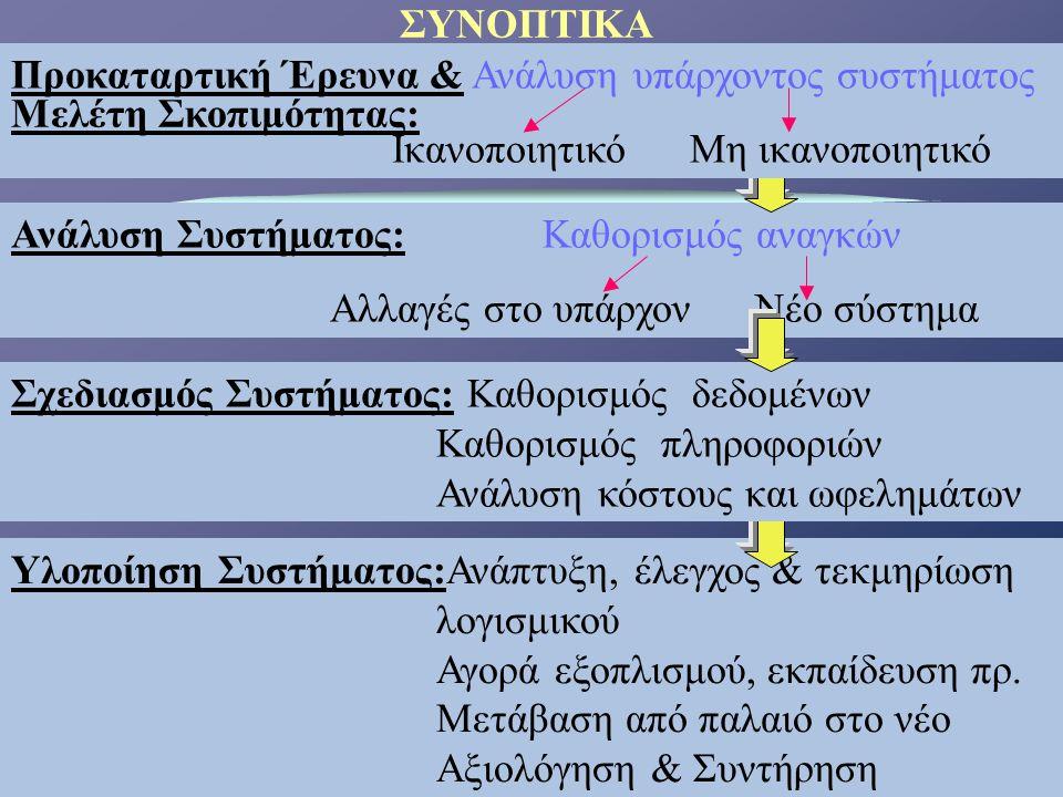Υλοποίηση Συστήματος:Ανάπτυξη, έλεγχος & τεκμηρίωση λογισμικού Αγορά εξοπλισμού, εκπαίδευση πρ. Μετάβαση από παλαιό στο νέο Αξιολόγηση & Συντήρηση Ανά