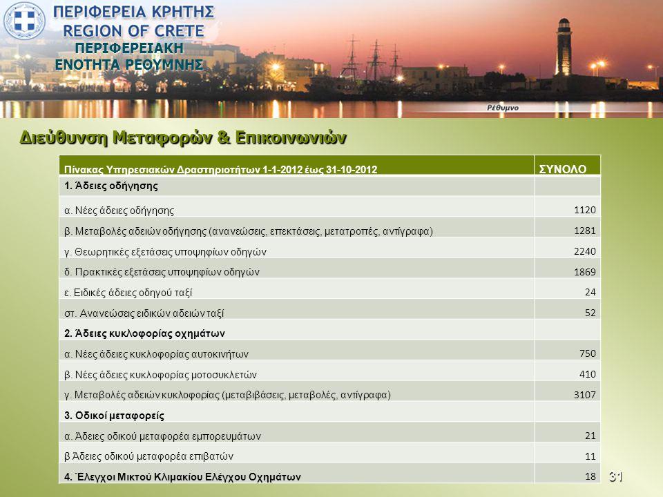 ΠΕΡΙΦΕΡΕΙΑΚΗ ΕΝΟΤΗΤΑ ΡΕΘΥΜΝΗΣ Διεύθυνση Μεταφορών & Επικοινωνιών Πίνακας Υπηρεσιακών Δραστηριοτήτων 1-1-2012 έως 31-10-2012 ΣΥΝΟΛΟ 1. Άδειες οδήγησης