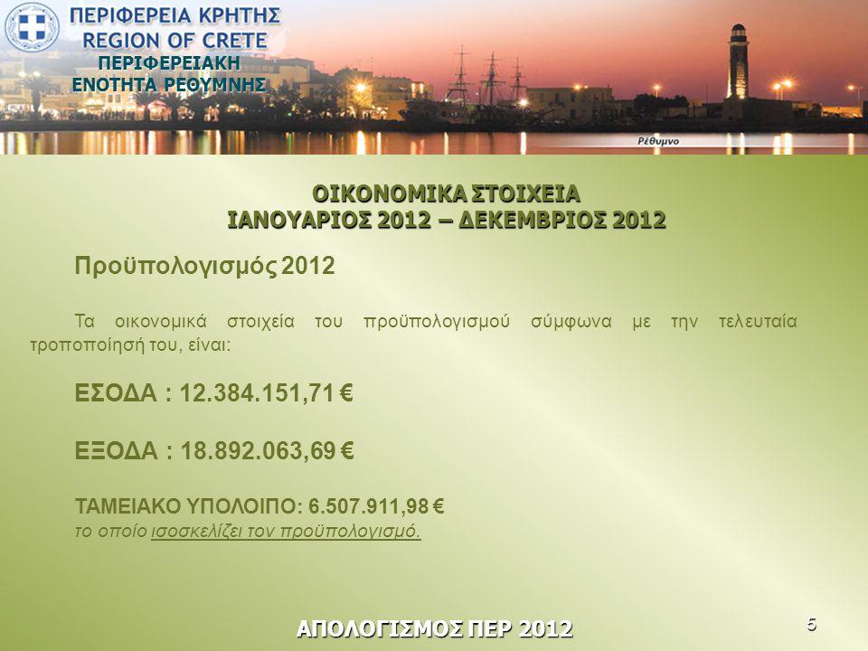 ΠΕΡΙΦΕΡΕΙΑΚΗ ΕΝΟΤΗΤΑ ΡΕΘΥΜΝΗΣ Προϋπολογισμός 2012 Τα οικονομικά στοιχεία του προϋπολογισμού σύμφωνα με την τελευταία τροποποίησή του, είναι: ΕΣΟΔΑ : 1