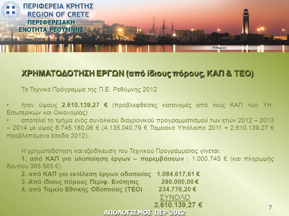 ΠΕΡΙΦΕΡΕΙΑΚΗ ΕΝΟΤΗΤΑ ΡΕΘΥΜΝΗΣ ΧΡΗΜΑΤΟΔΟΤΗΣΗ ΕΡΓΩΝ (από ίδιους πόρους, ΚΑΠ & ΤΕΟ) Το Τεχνικό Πρόγραμμα της Π.Ε. Ρεθύμνης 2012 •ήταν ύψους 2.610.139,27
