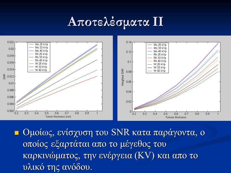 Αποτελέσματα ΙΙI  Με την εφαρμογή της τεχνικής energy weighting παρατηρείται βελτίωση της αντίθεσης στην περίπτωση χρήσης ανόδου Mo/Mo σε «μαστογραφικές» ενέργειες υπό την παρουσία αποτιτάνωσης.
