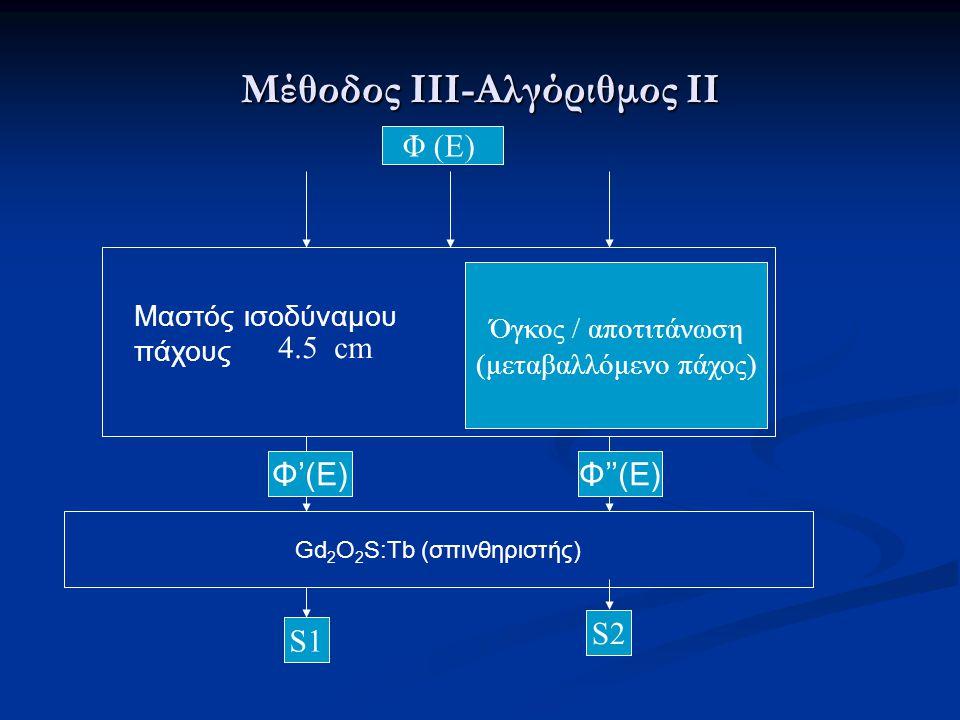 Μέθοδος ΙV-Παραγωγή φάσματος ακτίνων Χ  Η παραγωγή του φάσματος των ακτίνων Χ εξομοιώθηκε με την μέθοδο της πολυωνυμικής παρεμβολής (interpolated polynomials method).