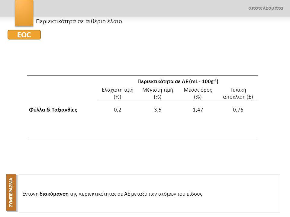 Περιεκτικότητα σε ΑΕ (mL · 100g -1 ) Ελάχιστη τιμή (%) Μέγιστη τιμή (%) Μέσος όρος (%) Τυπική απόκλιση (±) Φύλλα & Ταξιανθίες0,23,51,470,76 Φύλλα – Τα