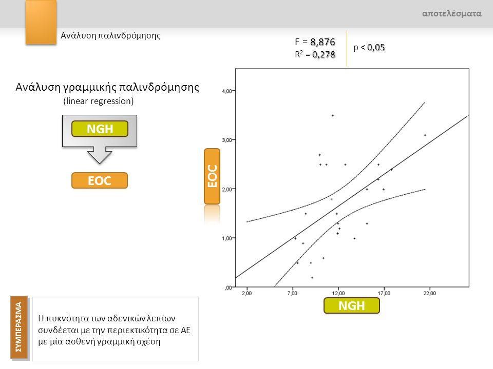 0,05 p < 0,05 8,876 F = 8,876 0,278 R 2 = 0,278 Ανάλυση γραμμικής παλινδρόμησης (linear regression) ΣΥΜΠΕΡΑΣΜΑ Η πυκνότητα των αδενικών λεπίων συνδέετ