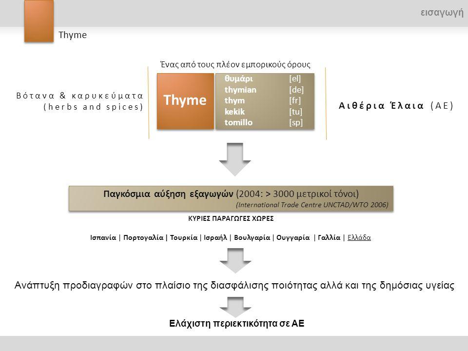 Οργανισμός έκδοσηςΈτοςΑναφορά Ελάχιστη περιεκτικότητα (mL 100g -1 ξηρού βάρους) Ευρωπαϊκή Φαρμακοποιία (Eur.Ph) European Pharmacopoeia, Third Ed., Council of Europe 1996 Thymi herba 1997:0865 1,2 Διεθνής Οργανισμός Τυποποίησης (ISO) International Standard 1996 Thyme ISO 6754: 1996 1,0 Παγκόσμιος Οργανισμός Υγείας (WHO) Monographs on selected medicinal plants, v.