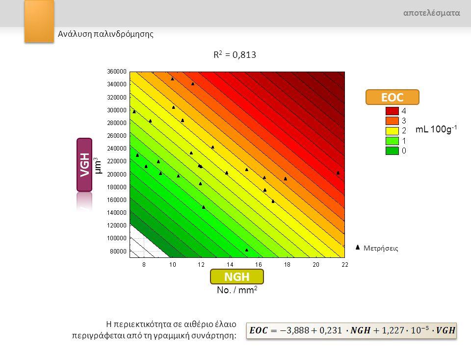 Η περιεκτικότητα σε αιθέριο έλαιο περιγράφεται από τη γραμμική συνάρτηση: Μετρήσεις R 2 = 0,813 αποτελέσματα mL 100g -1 No. / mm 2 μm3μm3 Ανάλυση παλι