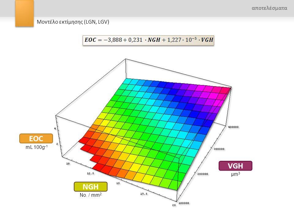 αποτελέσματα Μοντέλο εκτίμησης (LGN, LGV) mL 100g -1 No. / mm 2 μm3μm3