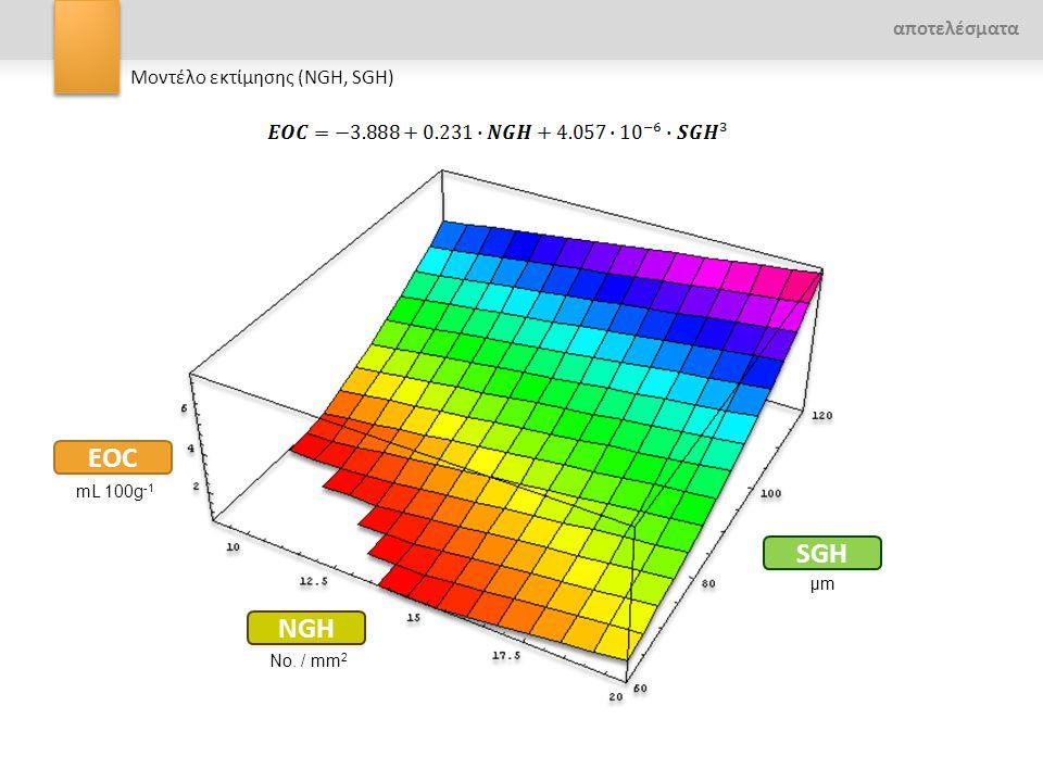 Μοντέλο εκτίμησης (NGH, SGH) mL 100g -1 No. / mm 2 μmμm