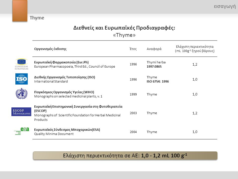 Οργανισμός έκδοσηςΈτοςΑναφορά Ελάχιστη περιεκτικότητα (mL 100g -1 ξηρού βάρους) Ευρωπαϊκή Φαρμακοποιία (Eur.Ph) European Pharmacopoeia, Third Ed., Cou