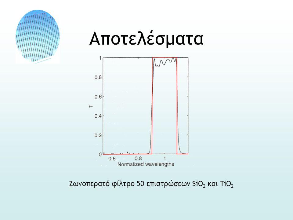 Αποτελέσματα Ζωνοπερατό φίλτρο 50 επιστρώσεων SiO 2 και TiO 2