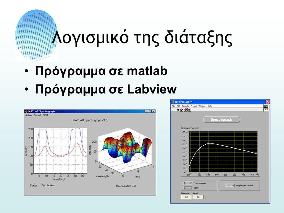 Λογισμικό της διάταξης •Πρόγραμμα σε matlab •Πρόγραμμα σε Labview