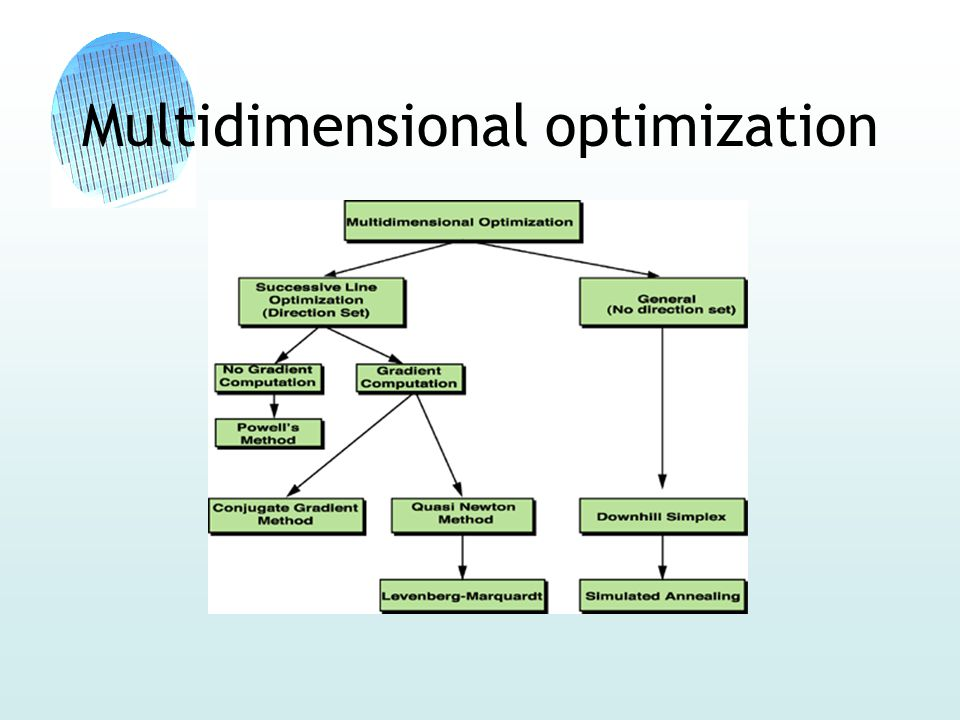 Multidimensional optimization