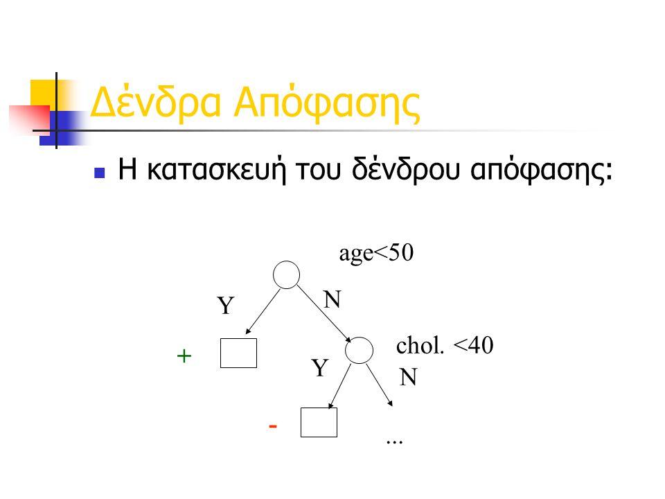 Δένδρα Απόφασης  Η κατασκευή του δένδρου απόφασης: age<50 Y + chol. <40 N -... Y N