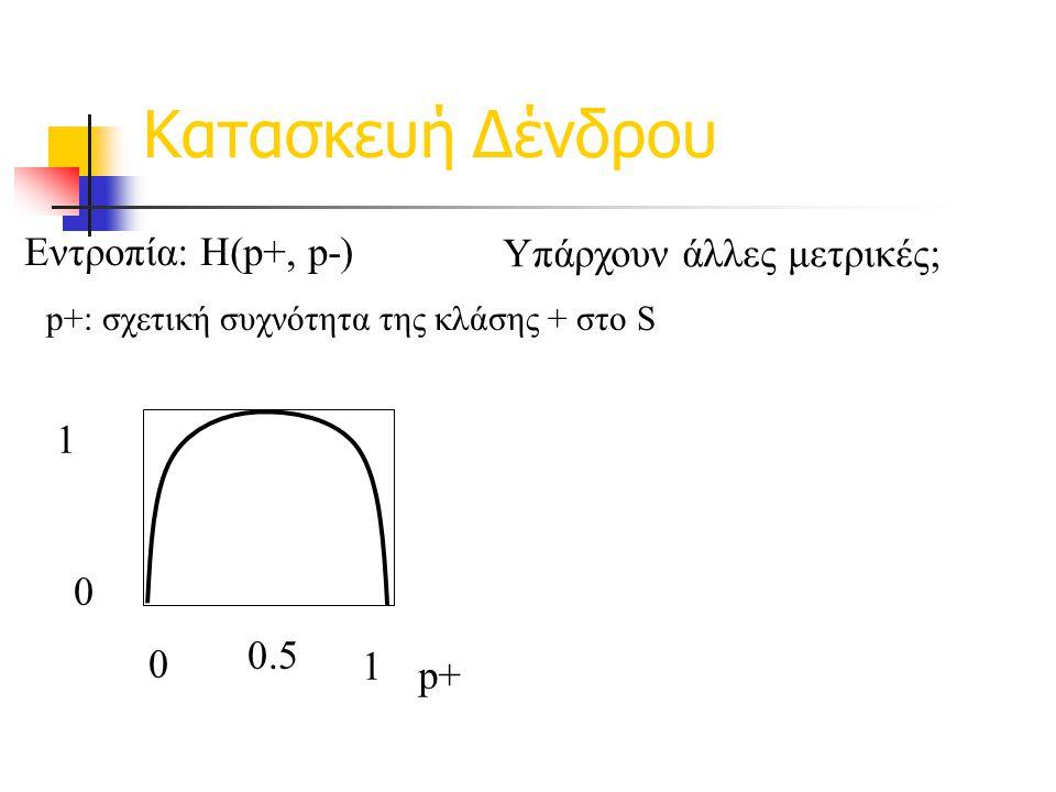 Κατασκευή Δένδρου Εντροπία: H(p+, p-) p+ 1 0 0 1 0.5 Υπάρχουν άλλες μετρικές; p+: σχετική συχνότητα της κλάσης + στο S