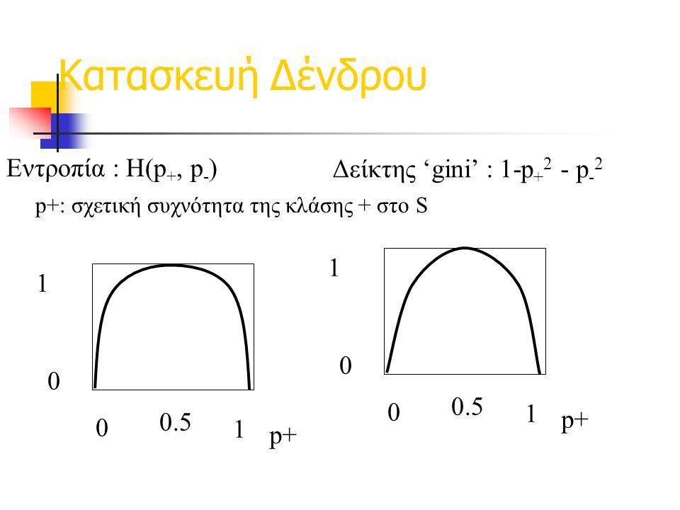 Κατασκευή Δένδρου Εντροπία : H(p +, p - ) p+ 1 0 0 1 0.5 Δείκτης 'gini' : 1-p + 2 - p - 2 p+ 1 0 0 1 0.5 p+: σχετική συχνότητα της κλάσης + στο S