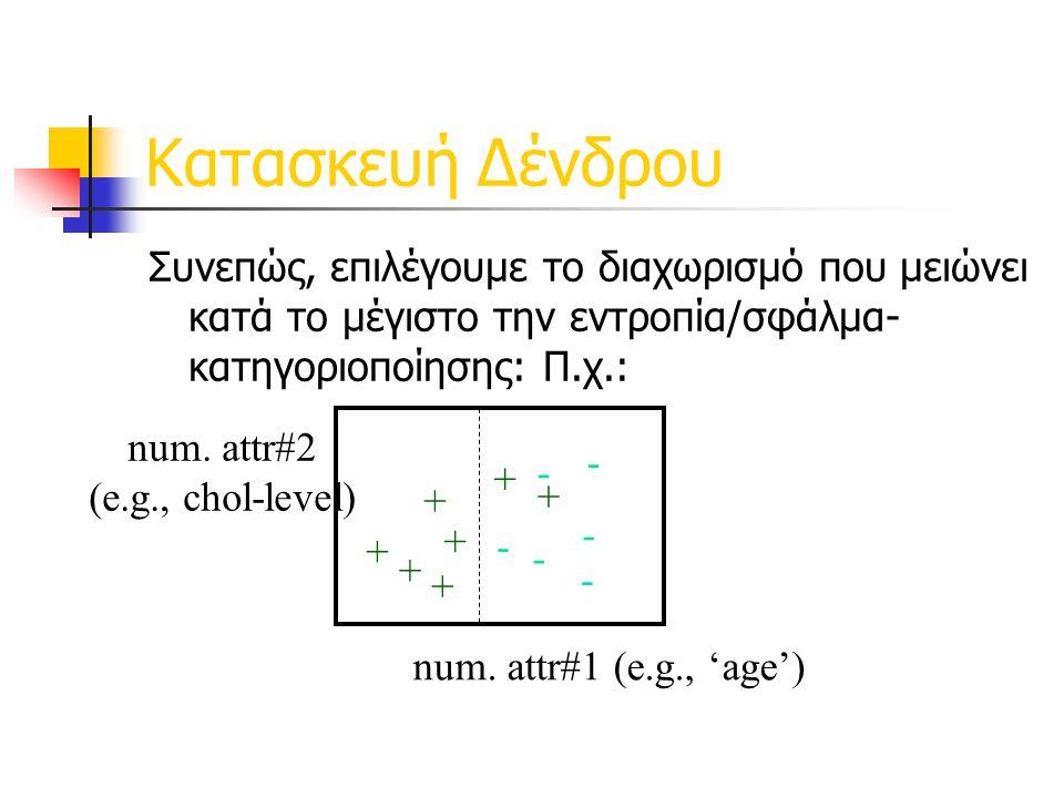 Κατασκευή Δένδρου Συνεπώς, επιλέγουμε το διαχωρισμό που μειώνει κατά το μέγιστο την εντροπία/σφάλμα- κατηγοριοποίησης: Π.χ.: num.