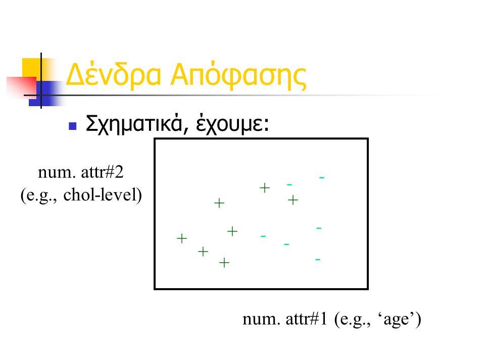 Δένδρα Απόφασης  Σχηματικά, έχουμε: num.attr#1 (e.g., 'age') num.