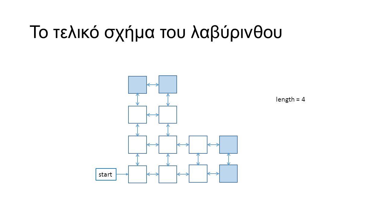 start Το τελικό σχήμα του λαβύρινθου length = 4