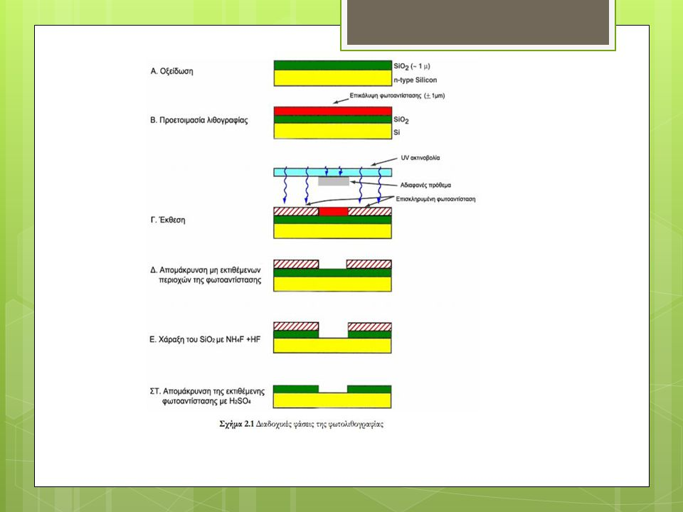 Bulk micromachining  χάραξη σε ένα υπόστρωμα  ως υπόστρωμα χρησιμοποιείται κυρίως πυρίτιο αφού μπορεί να υποστεί υγρή εγχάραξη ανισοτροπικά  χρησιμοποιούνται υγροί αλκαλικοί διαλύτες για τη διάλυση του πυριτίου  και η πιο κοινή στο πυρίτιο είναι η ανισότροπη υγρή χάραξη