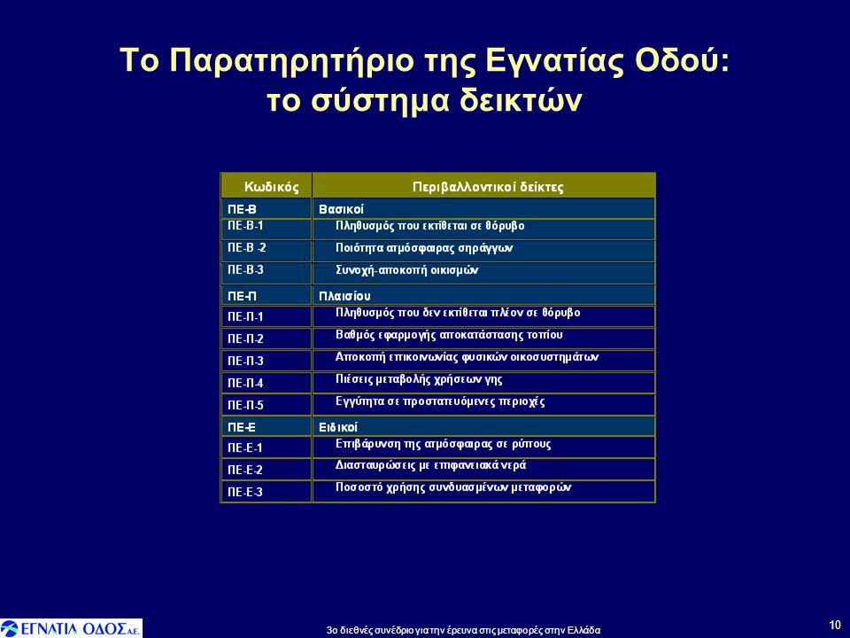 Το Παρατηρητήριο της Εγνατίας Οδού: το σύστημα δεικτών 10 3o διεθνές συνέδριο για την έρευνα στις μεταφορές στην Ελλάδα