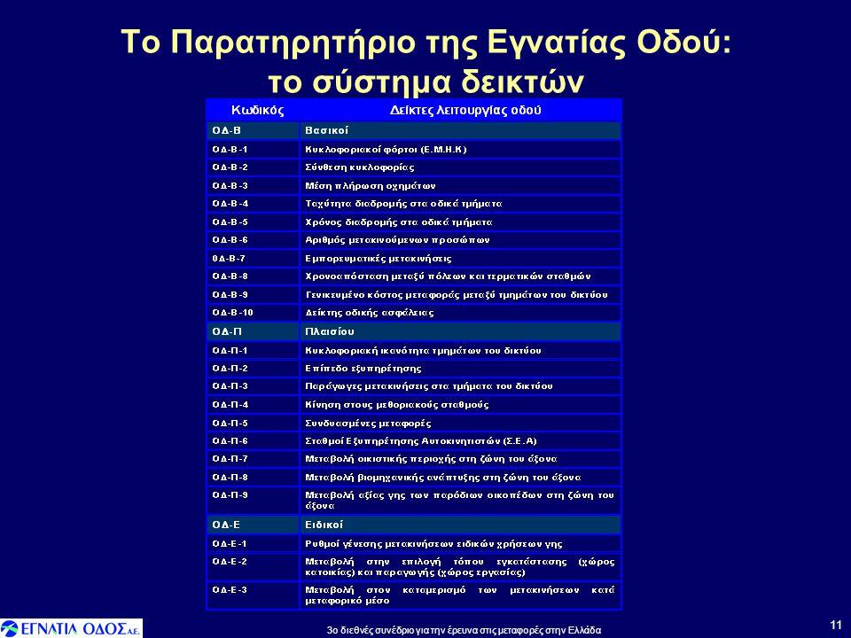 Το Παρατηρητήριο της Εγνατίας Οδού: το σύστημα δεικτών 11 3o διεθνές συνέδριο για την έρευνα στις μεταφορές στην Ελλάδα