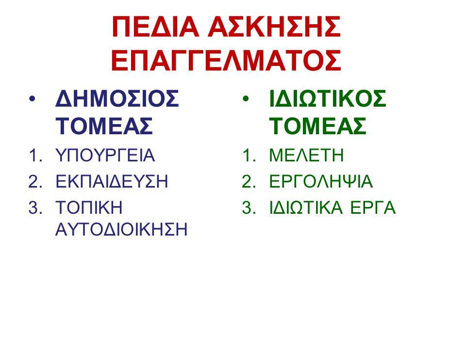 ΠΕΔΙΑ ΑΣΚΗΣΗΣ ΕΠΑΓΓΕΛΜΑΤΟΣ •ΔΗΜΟΣΙΟΣ ΤΟΜΕΑΣ 1.ΥΠΟΥΡΓΕΙΑ 2.ΕΚΠΑΙΔΕΥΣΗ 3.ΤΟΠΙΚΗ ΑΥΤΟΔΙΟΙΚΗΣΗ •ΙΔΙΩΤΙΚΟΣ ΤΟΜΕΑΣ 1.ΜΕΛΕΤΗ 2.ΕΡΓΟΛΗΨΙΑ 3.ΙΔΙΩΤΙΚΑ ΕΡΓΑ