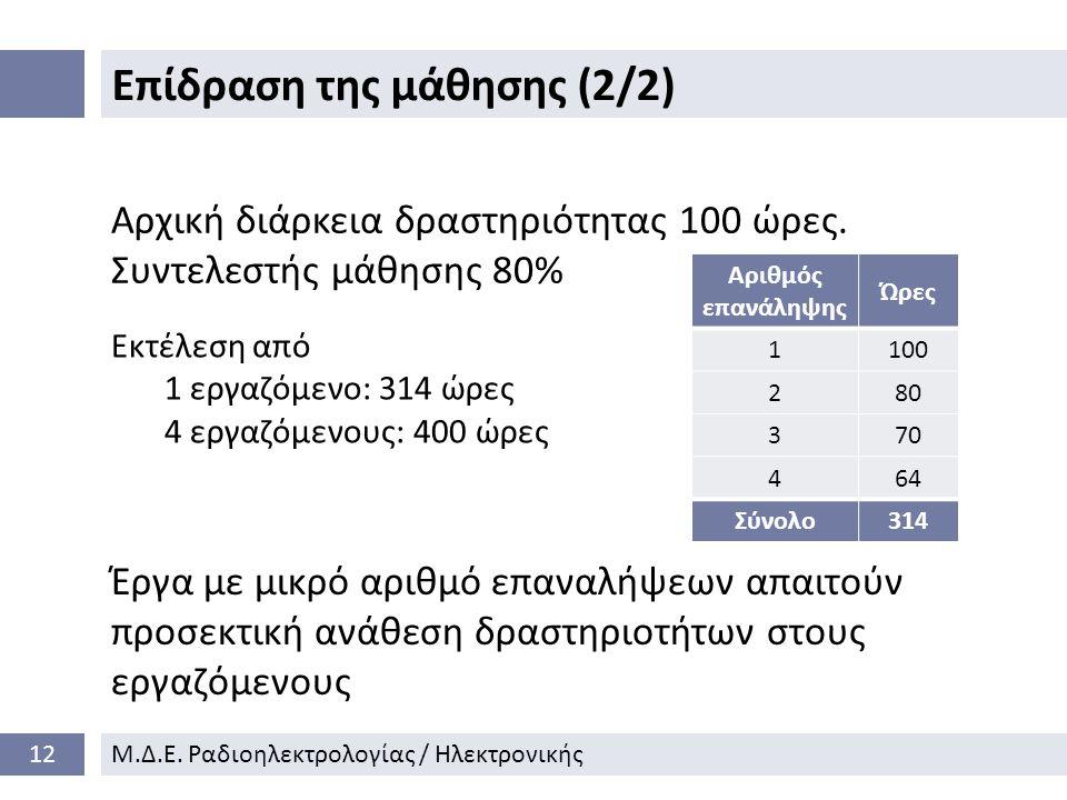 Επίδραση της μάθησης (2/2) 12Μ.Δ.Ε.
