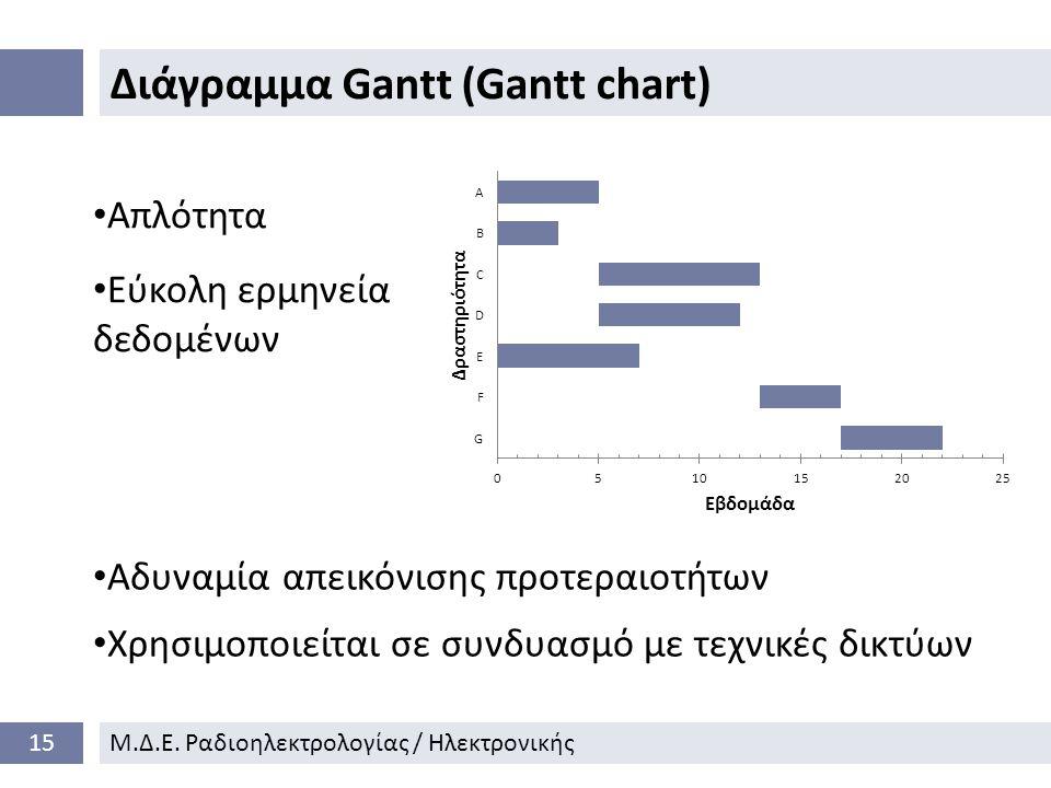 Διάγραμμα Gantt (Gantt chart) 15Μ.Δ.Ε.