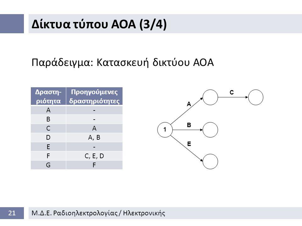 Δίκτυα τύπου ΑΟΑ (3/4) 21Μ.Δ.Ε.