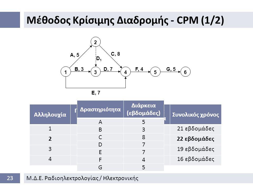 Μέθοδος Κρίσιμης Διαδρομής - CPM (1/2) 23Μ.Δ.Ε.