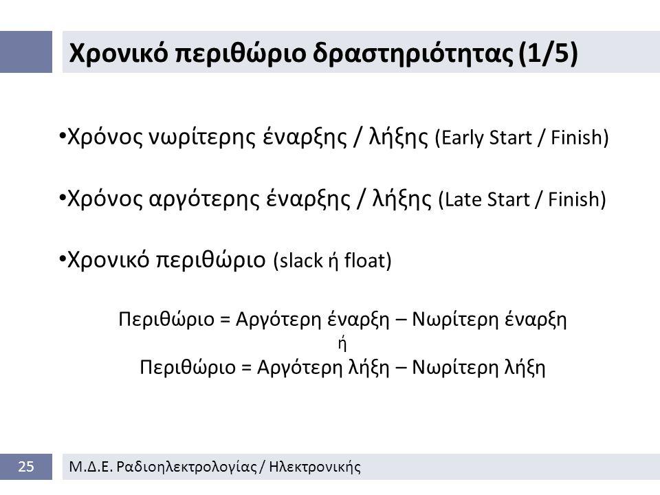 Χρονικό περιθώριο δραστηριότητας (1/5) 25Μ.Δ.Ε.