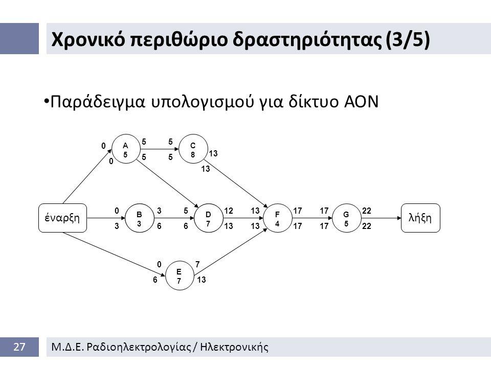 Χρονικό περιθώριο δραστηριότητας (3/5) 27Μ.Δ.Ε.