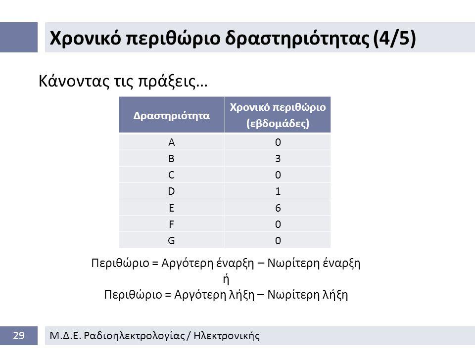 Χρονικό περιθώριο δραστηριότητας (4/5) 29Μ.Δ.Ε.