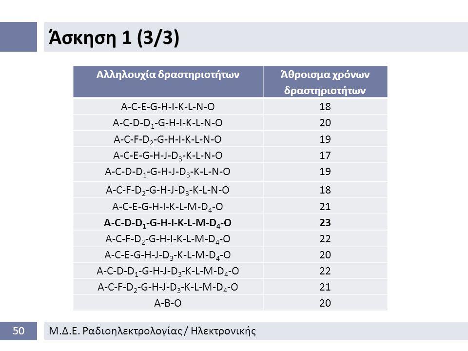 Άσκηση 1 (3/3) 50Μ.Δ.Ε.
