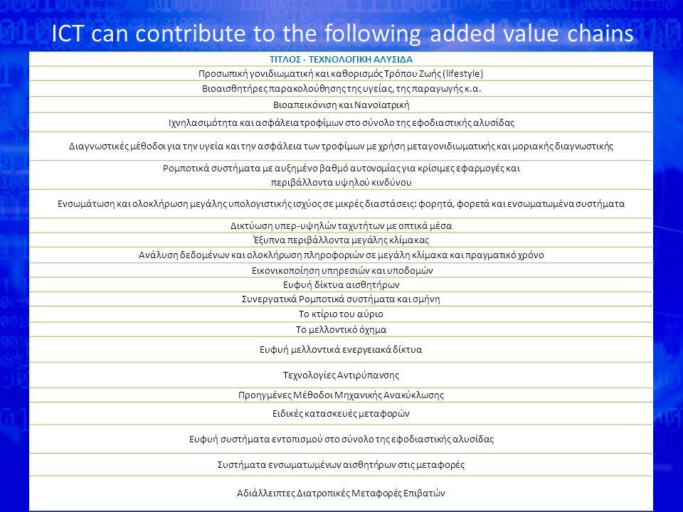 ICT can contribute to the following added value chains Source: ΣΕΒ: ΑΝΑΠΤΥΞΙΑΚΕΣ ΚΑΤΕΥΘΥΝΣΕΙΣ ΚΑΙ ΠΡΟΤΕΡΑΙΟΤΗΤΕΣ ΤΙΤΛΟΣ - ΤΕΧΝΟΛΟΓΙΚΗ ΑΛΥΣΙΔΑ Προσωπική γονιδιωματική και καθορισμός Τρόπου Ζωής (lifestyle) Βιοαισθητήρες παρακολούθησης της υγείας, της παραγωγής κ.α.