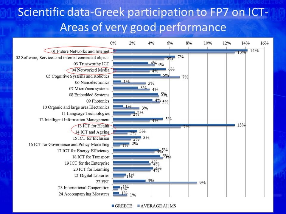 Scientific data-Greek participation to FP7 on ICT- Areas of very good performance