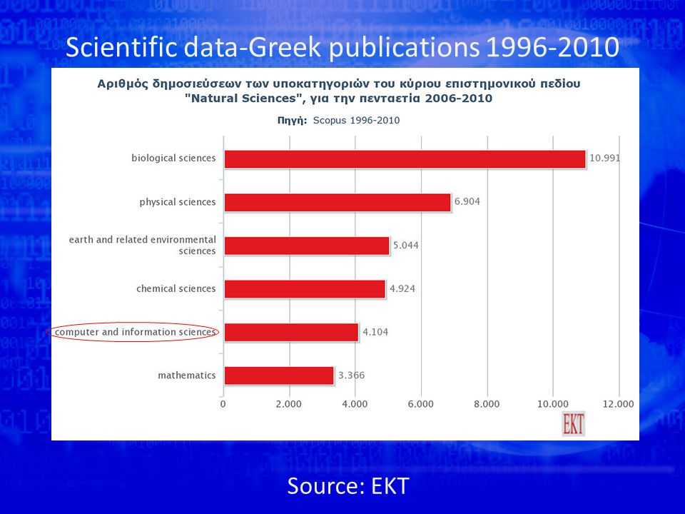 Scientific data-Greek publications Source: EKT